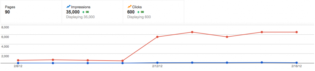 Increased Click Through Rate
