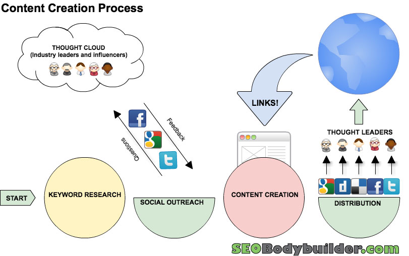 SEObodybuilder.com Content Creation Process