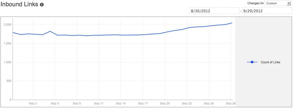 Inbound Link growth