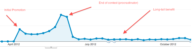 SEO Long-tail traffic from contest givaway